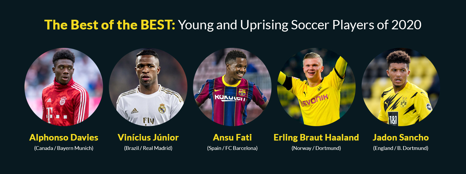 The Best Of The Best: Young And Uprising Soccer Players Of 2020